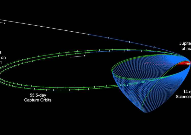 NASA's Juno all set to reach the most distant point in its ...