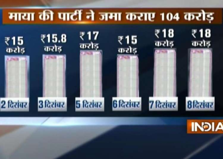 Over Rs 100 crore deposited in BSP's bank account since- India Tv
