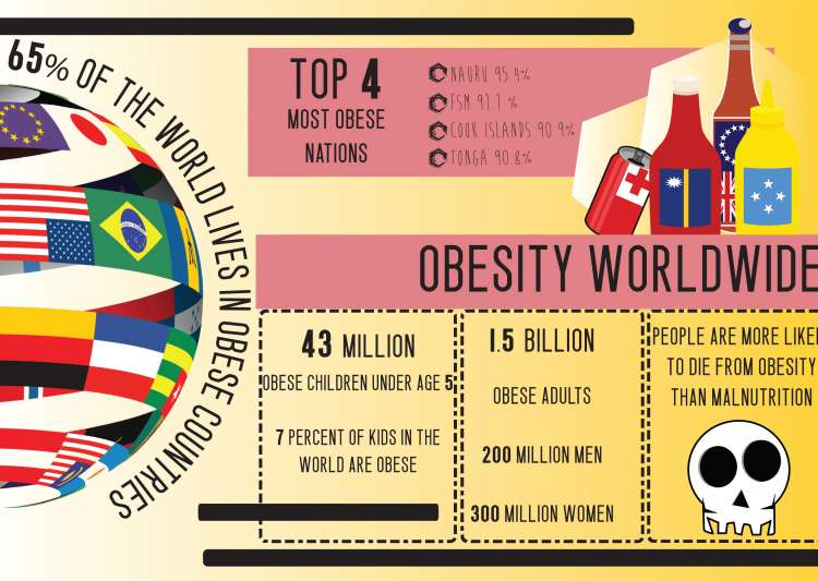 Upsurge of obesity all around the World.- India Tv