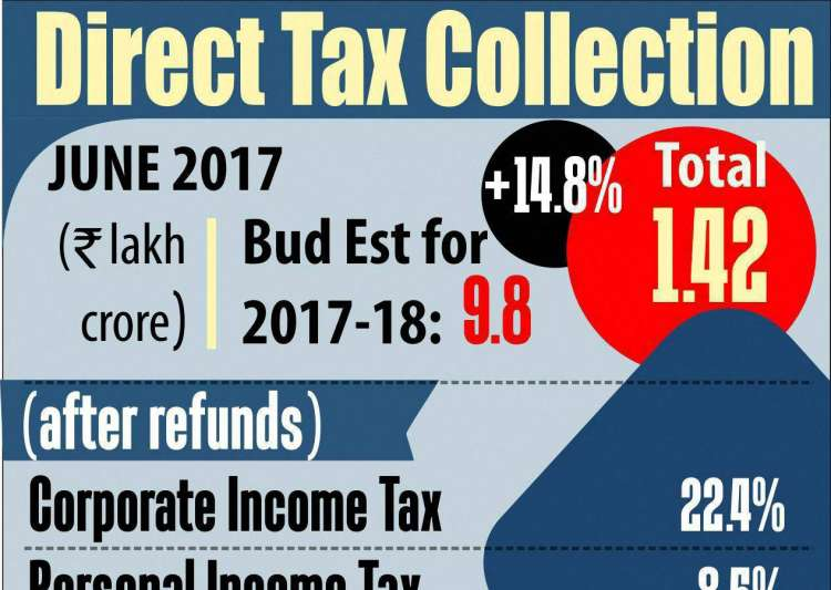 Direct tax mop-up rises 14.8% in April-June