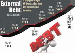 india s external debt rises 5.2 at end dec govt