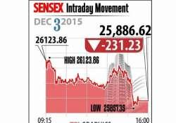 sensex turns skittish post yellen comments sinks 231 points