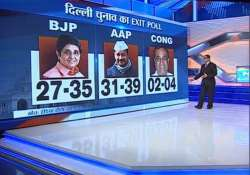 aap edges ahead of bjp in delhi polls says india tv cvoter- India Tv