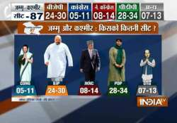 pdp may emerge as single largest party in j k bjp short of- India Tv