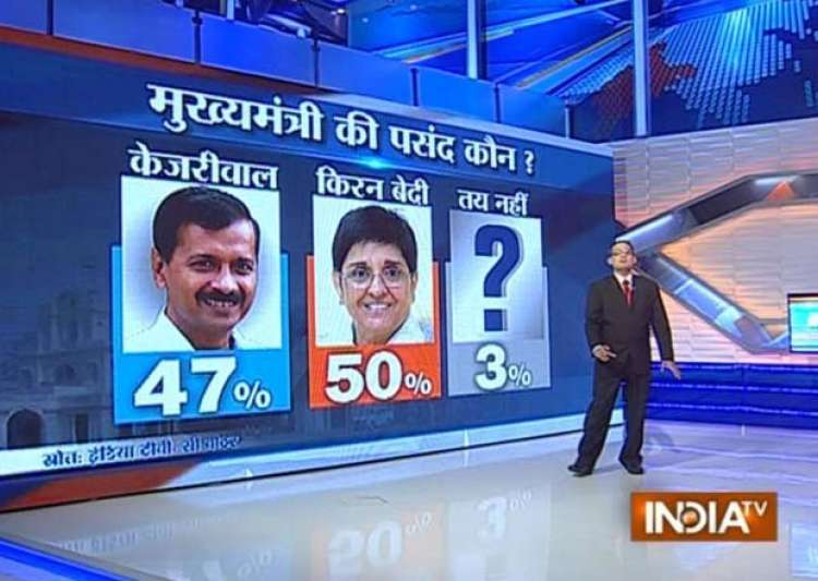 Delhi election survey latest celebrity