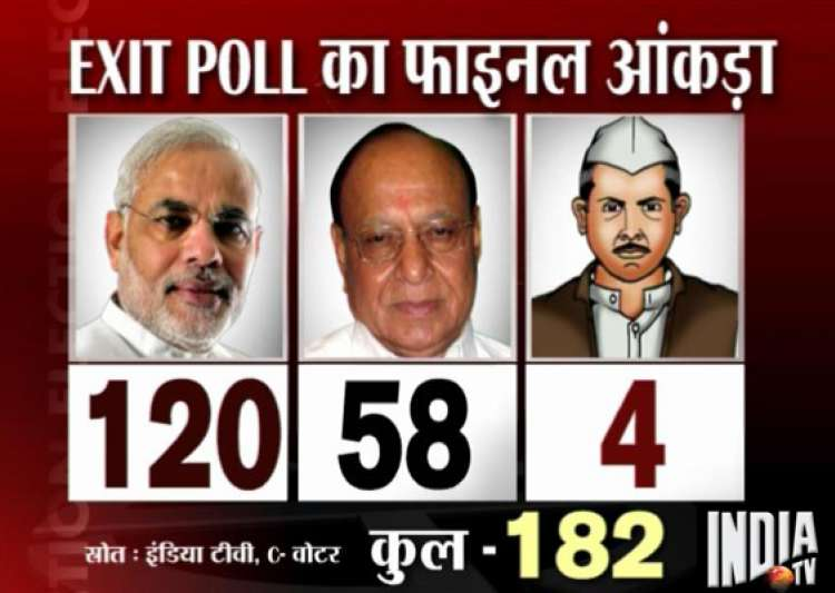 india tv cvoter exit poll modi all set for hat trick in- India Tv