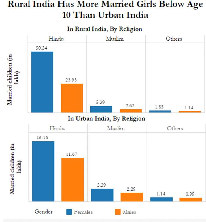 India Tv - Urban India, By religion