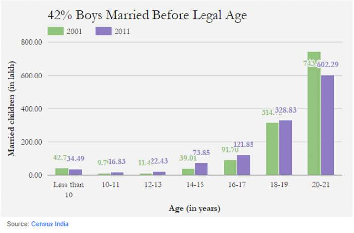 India Tv - 42 pc boys married before legal age