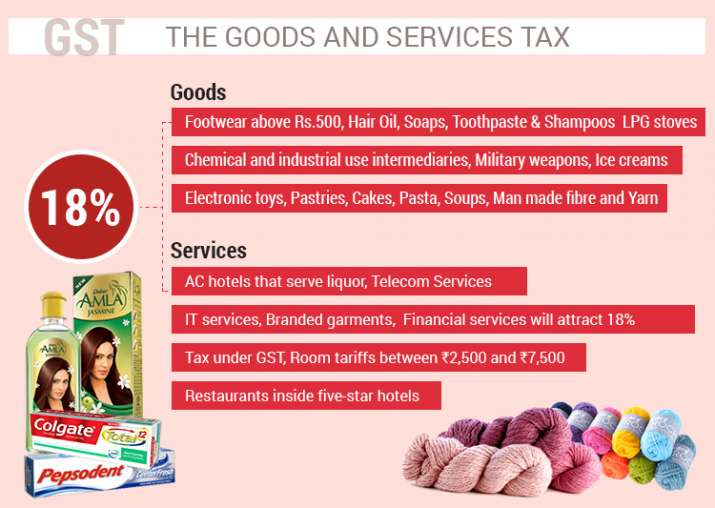 India Tv   GST impact on Electronics. GST Rates  How GST Impact Prices Of Goods  Complete List Of Items