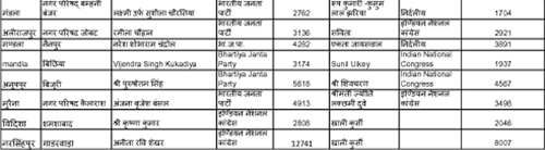India Tv - MP local bodies election result