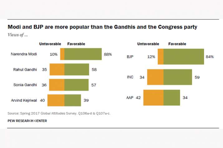 India Tv - Modi and BJP are more popular than the Gandhis and the Congress party