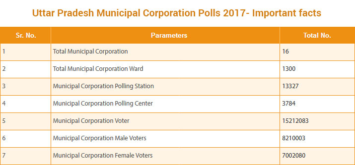 India Tv - UP Municipal Corporation Polls 2017- Important Facts