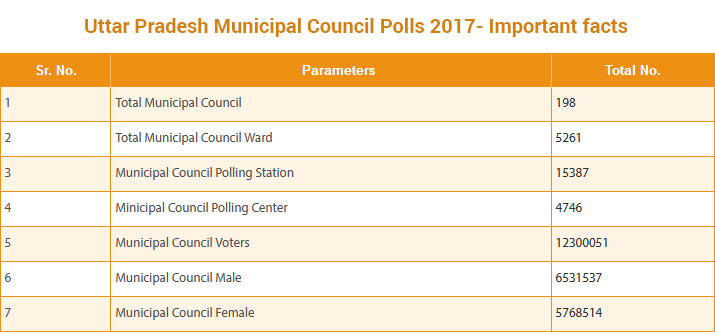 India Tv - UP Municipal Council Polls 2017- Important Facts