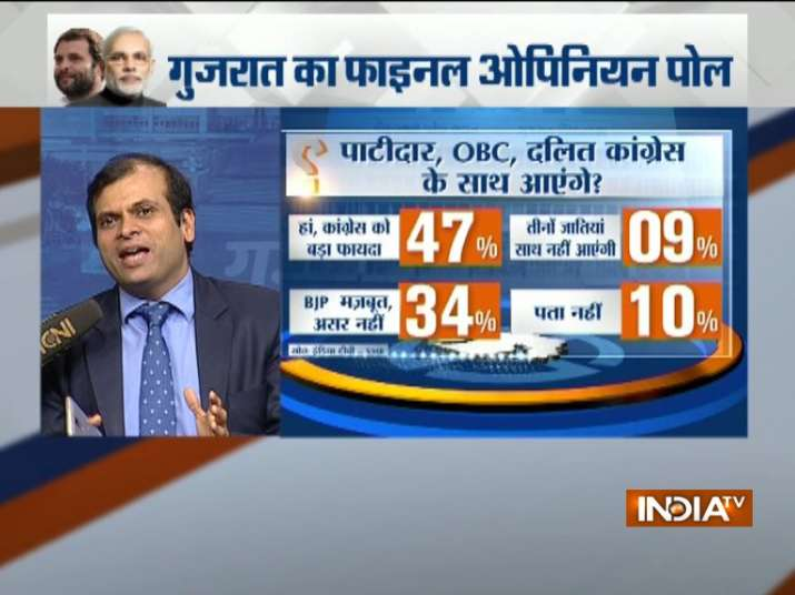India Tv - Will Dalit, Patidar, OBC go with Congress?