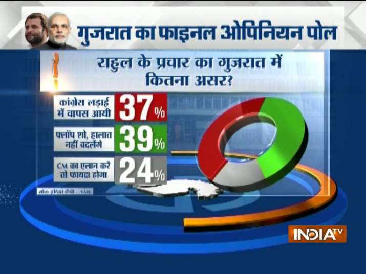 India Tv - Will Rahul's poll campaigning affect the result of Gujarat elections?