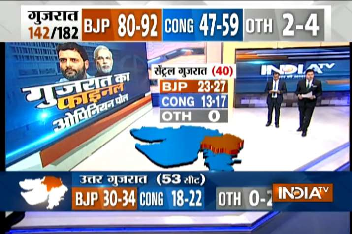 India Tv - Saffron wave to continue as BJP may win 106-116 seats, Congress 63-73 seats