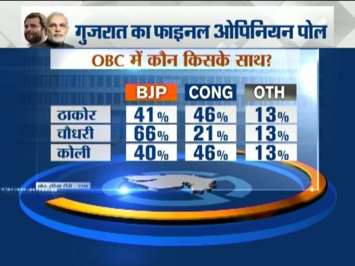 India Tv - Which caste is supporting which party?