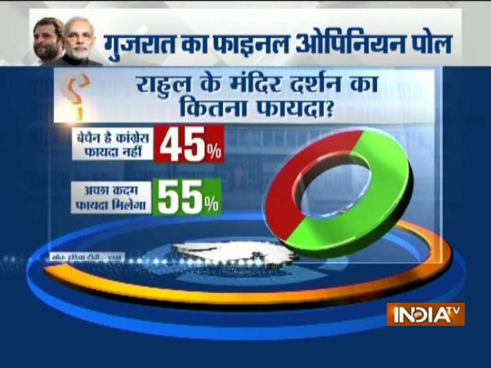 India Tv - How much will Congress gain with Rahul Gandhi's temple visits?