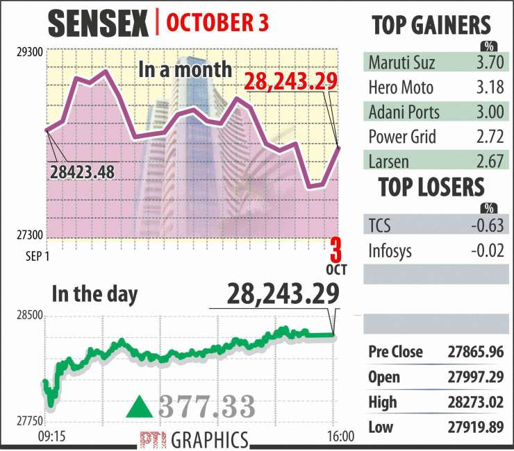 Sensex climbs 159 points, RBI policy meet in focus