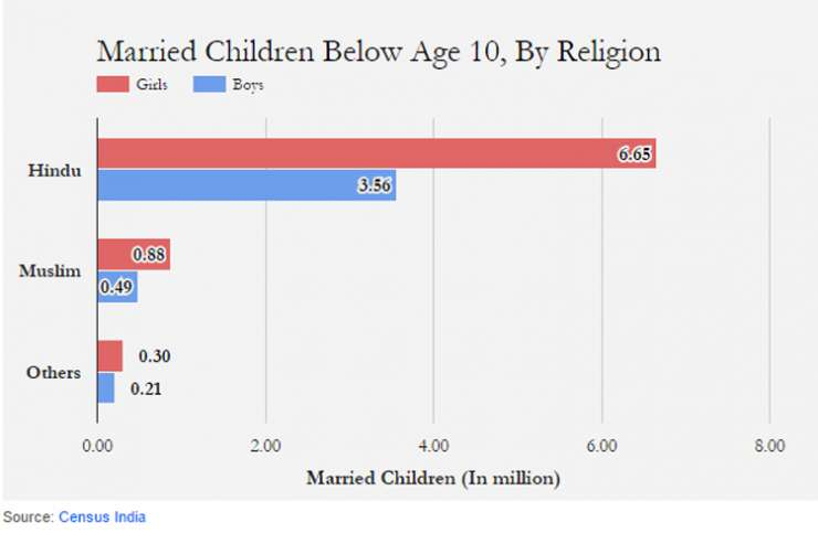 India Tv - Married Children below age 10, by religion