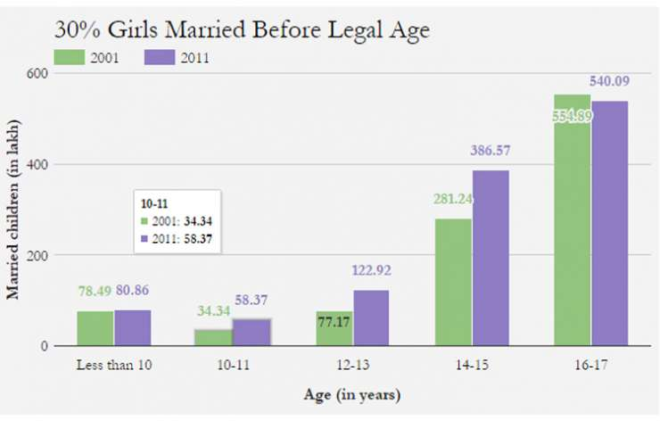 India Tv - 30 pc girsl married before legal age