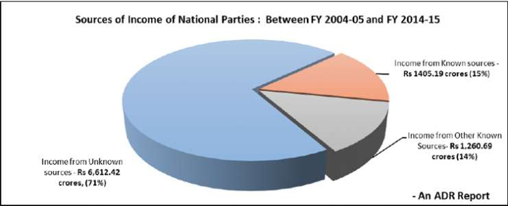 income of a political party Other income from own business, 26 889 044, 42 contributions, total, 51 104 870, 79 private contributions, 19 742 800, 31 contributions from commercial enterprises, 16 555 406, 26 contributions from employers' and labour organizations, 11 246 285, 17 contributions from other, 3 560 379, 06.