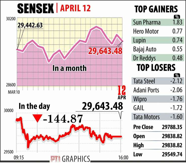 India TV - Sensex dropped 145 points on Wednesday