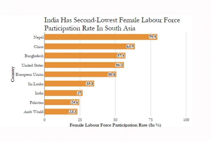 India Has Second-Lowest Female Labour Force Participation Rate In South Asia