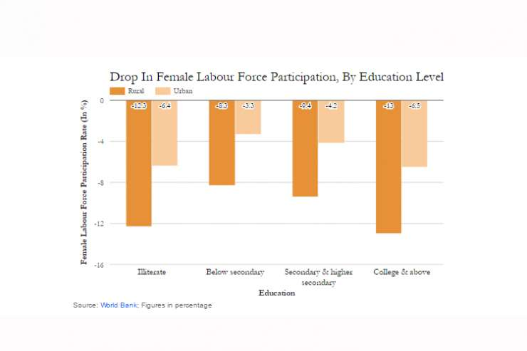 Drop In Female Labour Force Participation, By Education Level