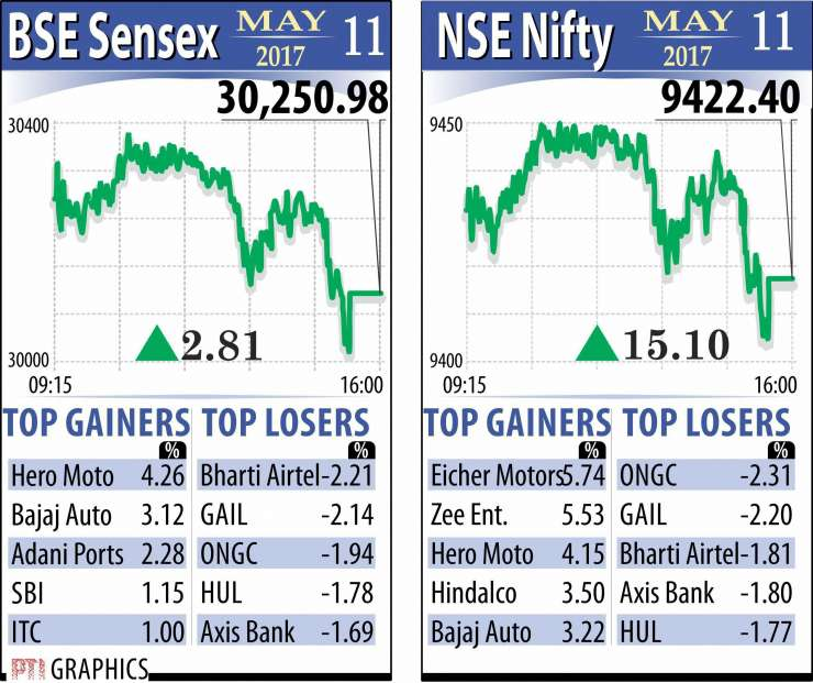Sensex Nifty Scale Fresh Highs On Global Cues Monsoon