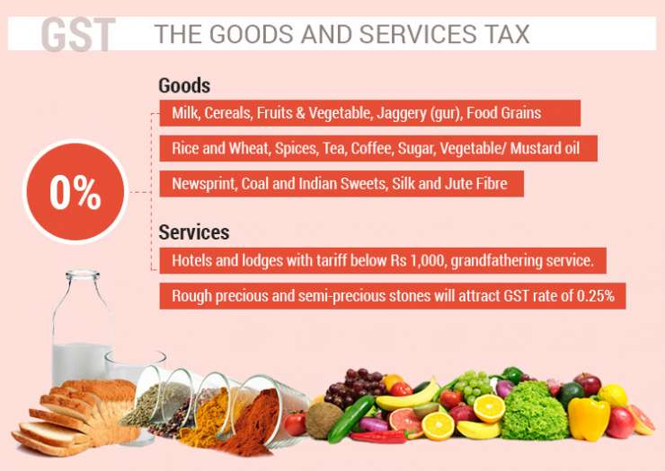 what are the most impacted items due to GST on each items categories