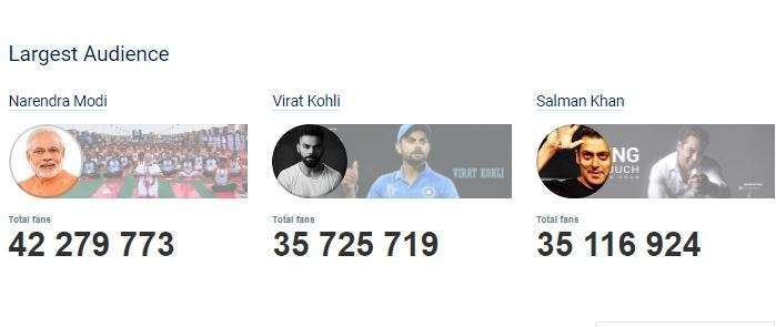 India TV - Virat Kohli Facebook followers