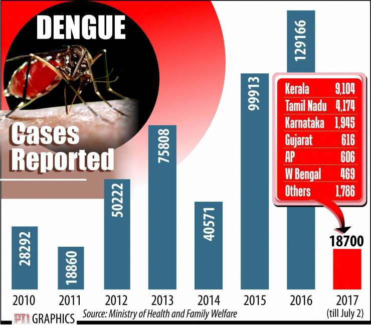 India Tv - Most of 18,760 dengue cases have come from Kerala