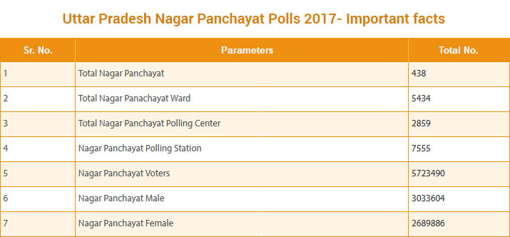 UP civic polls - Important Facts