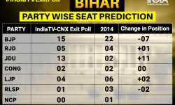 JDU to emerge big winner in Bihar; NDA likely to win 32