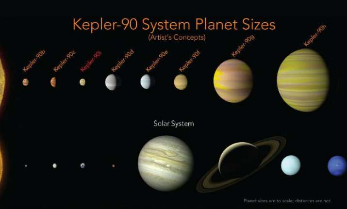 Kepler-90i is thought to have an average surface