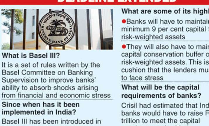 extended basel iii deadline to ease pressure on banks india