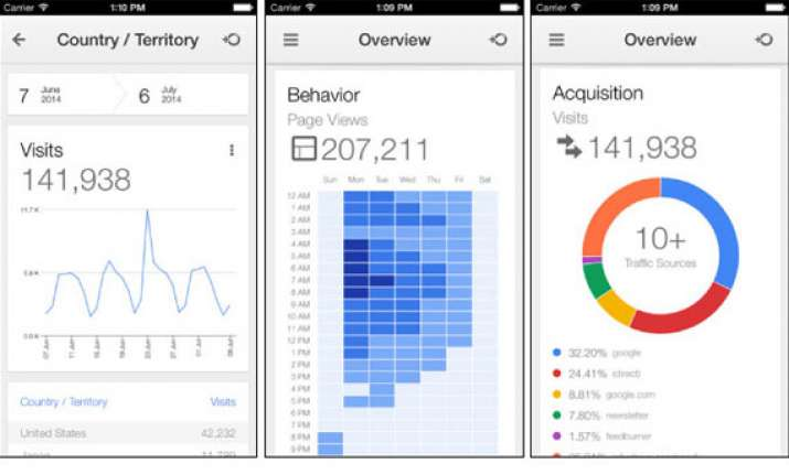 google analytics gets dedicated ios app