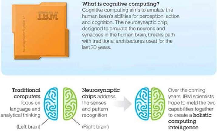 IBM unveils next-gen chip that mimics human brain | India News