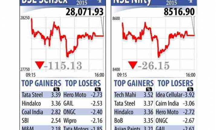 sensex snaps 4 day winning run as rbi holds rates