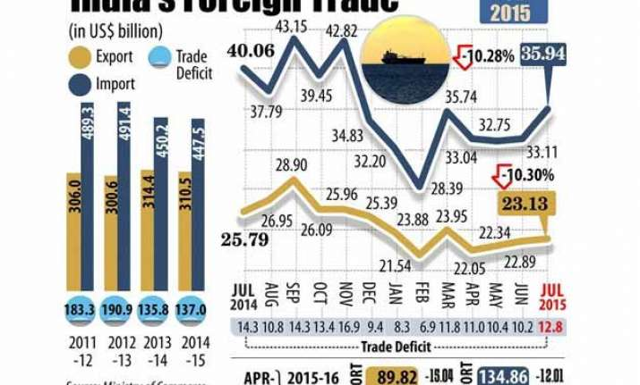 exports continue to slide for 8th month dip 10.3 in july