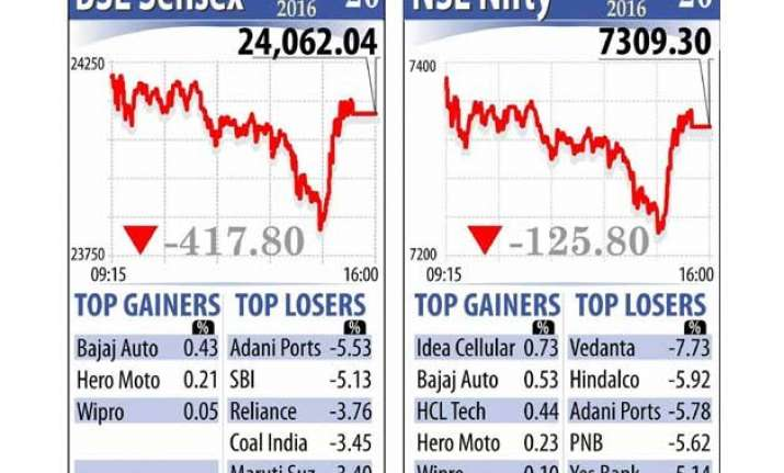 sensex closes at over 20 month low tanking 418 points