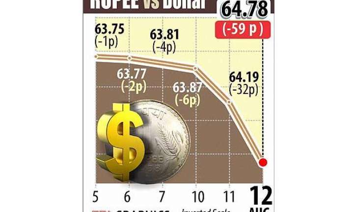 rupee tumbles 59 paise to near 2 year low of 64.78 against
