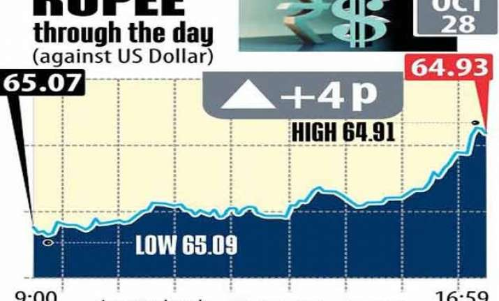 rupee gains 4 paise to end at 64.93 vs usd