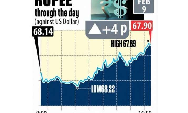 rupee ended its 2 day losing streak coming up by 4 paise