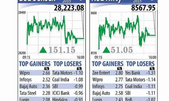 sensex recovers 151 points realty it fmcg stocks rally