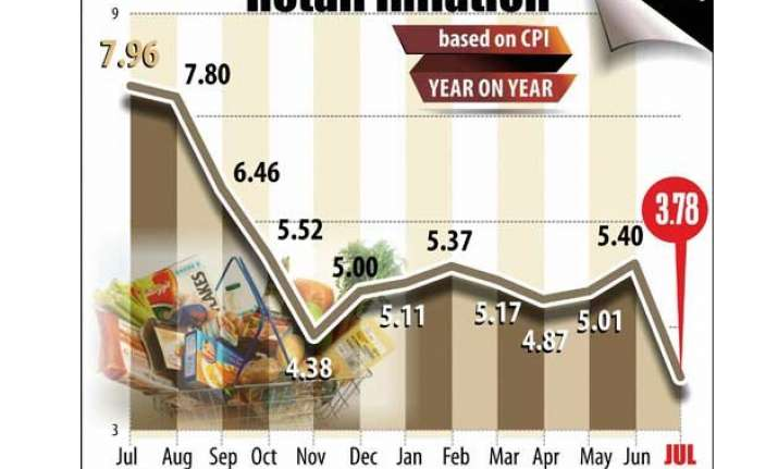 retail inflation hits multi year low of 3.78 in july