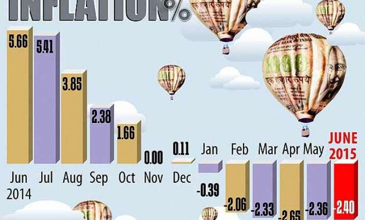 wholesale price inflation negative for 8th month rate cut