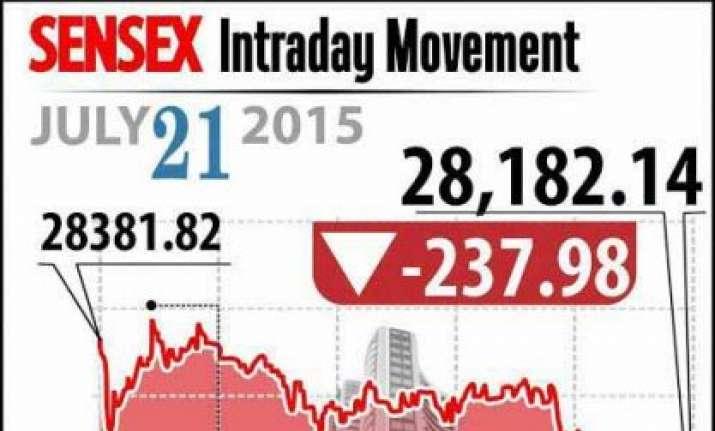lacklustre results subdue markets sensex down 238 points