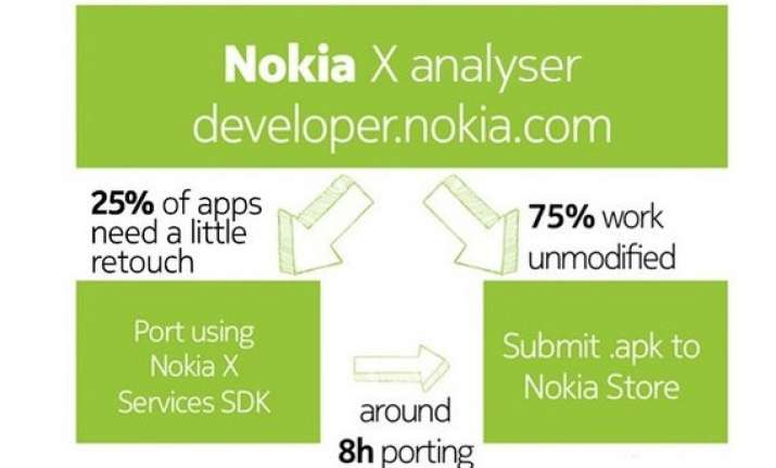 nokia claims 75 of all android apps are compatible with